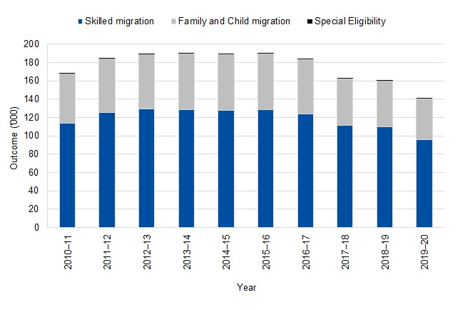 Graph shows the change in the size and composition of the Skill Stream, Family Stream and Special Eligibility in the Migration Programme permanent migration outcomes over 10 years (2008-2009 - 2017-2018)