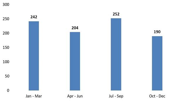 Visa cancellation statistics