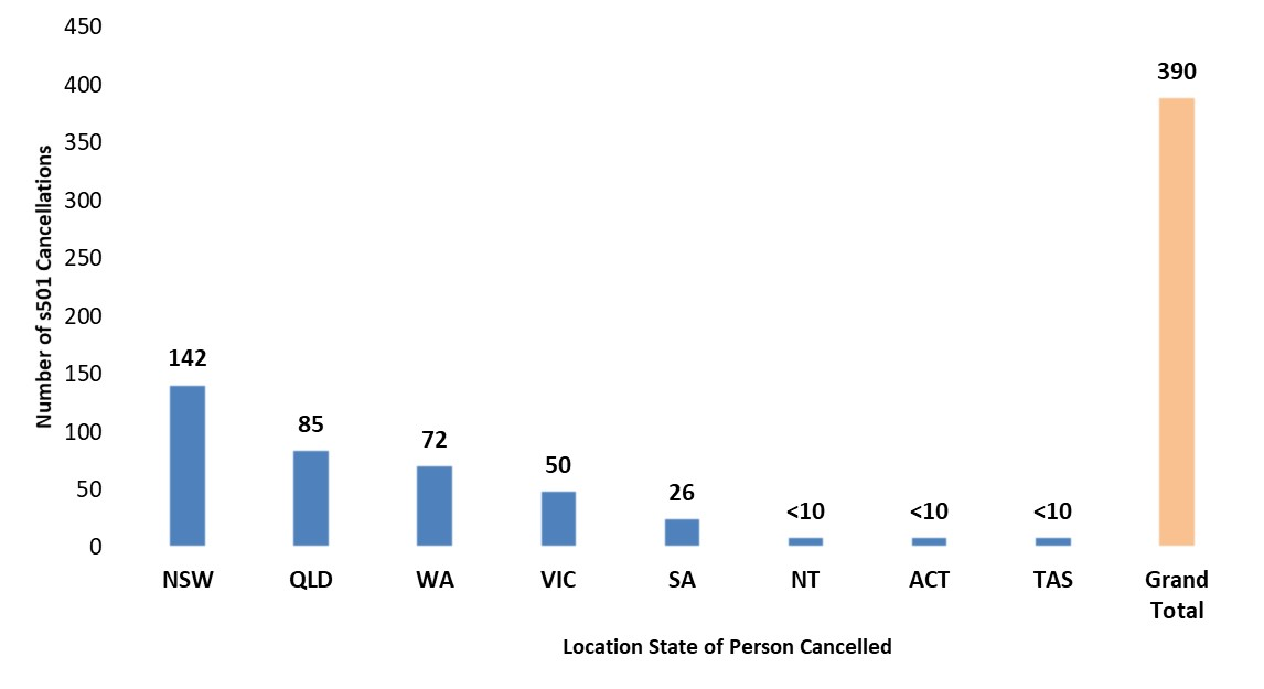 Graph - number of character cancellations undertaken from 1 January 2018 – 31 December 2018 grouped by the Australian state/territory location of  the visa holder at the time of cancellation consideration.